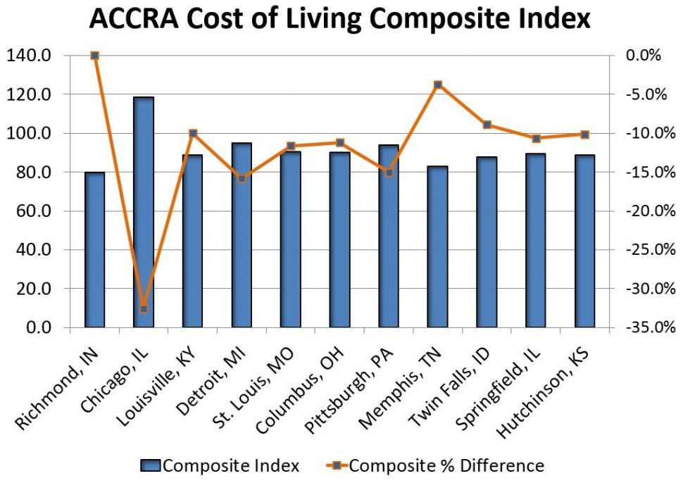 cost of living economic development corporation of wayne county indianaeconomic development